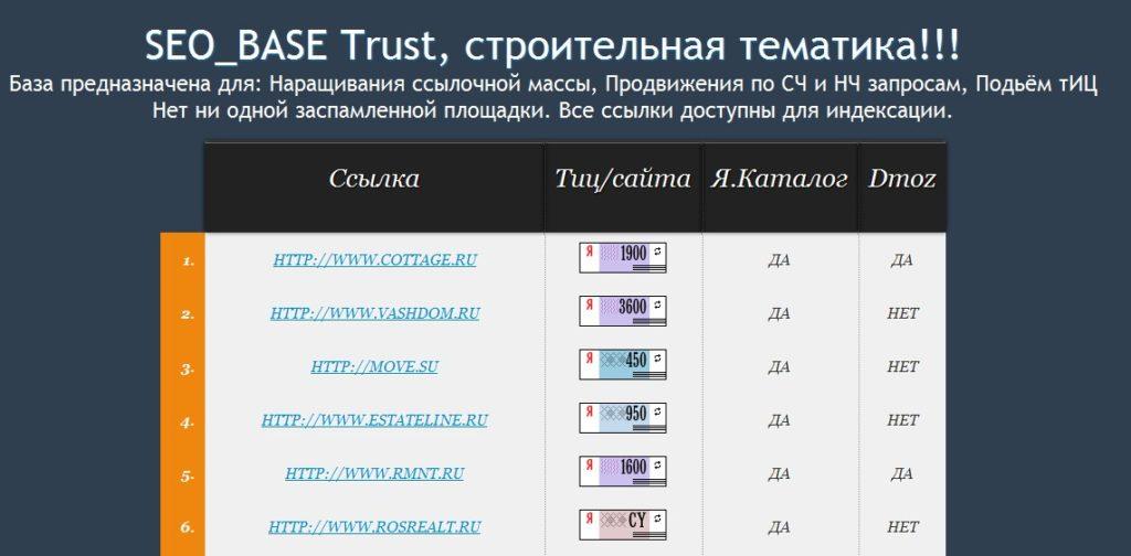 Список трастовых сайтов, строительной тематики